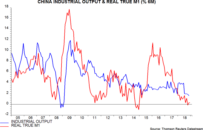 china industrial output & real true m1 (%6M)
