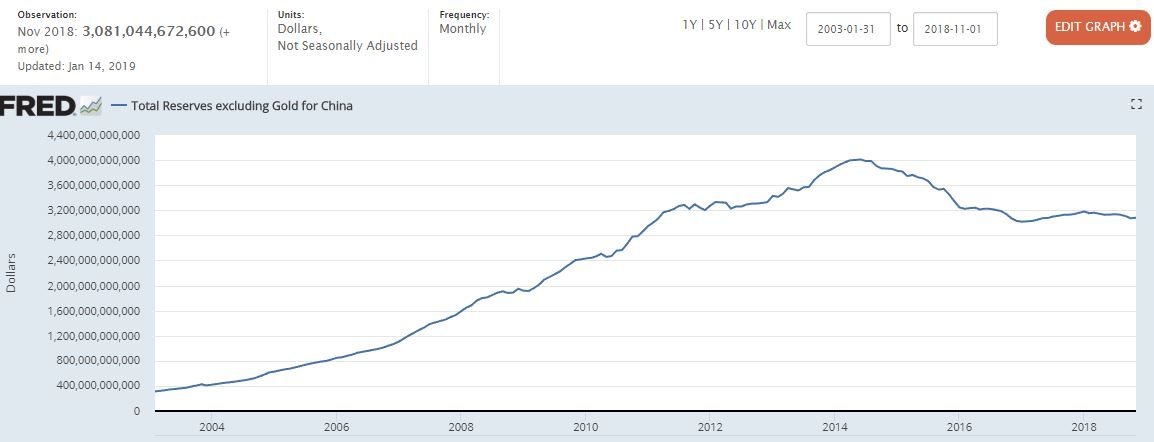 total reserves china