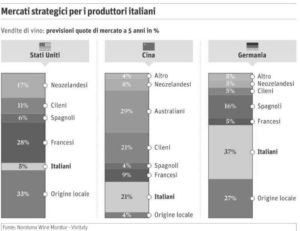 mercati strategici per i vini italiani