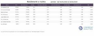 rendimenti e rischi performance risk adjusted